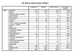 Detaily volebních preferencí v lednu 2014. Nejvíce by získala ČSSD, která i dnes spoluvládne Praze 6 v koalici s ČSSD. Zdroj: MČ Praha 6